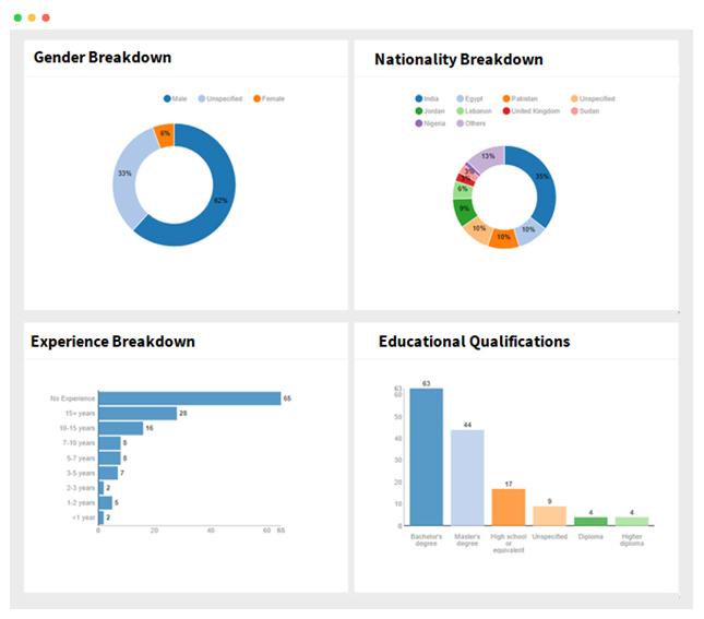 Job Board performance reports